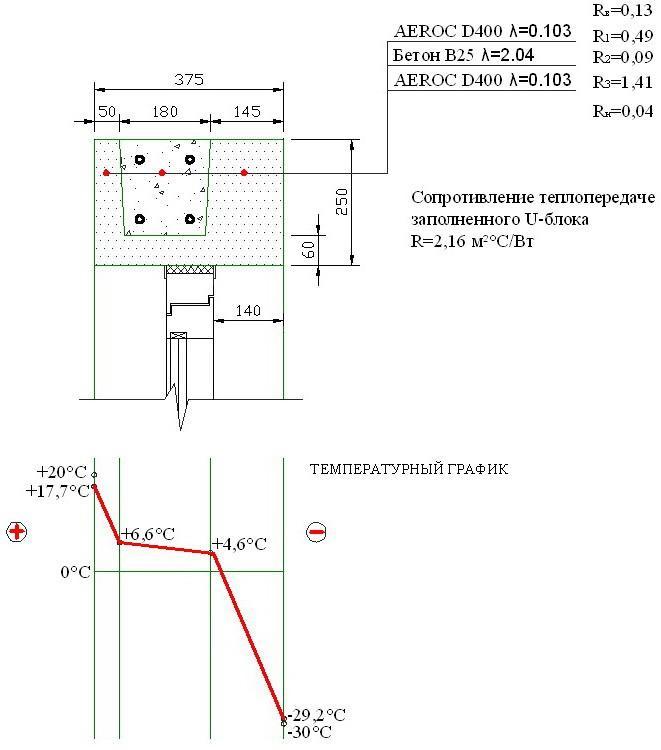 Теплотехнические характеристики перемычки (армопояса) из U-образных блоков
