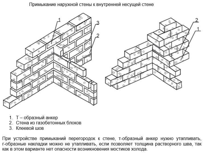Схема кладки перегородок