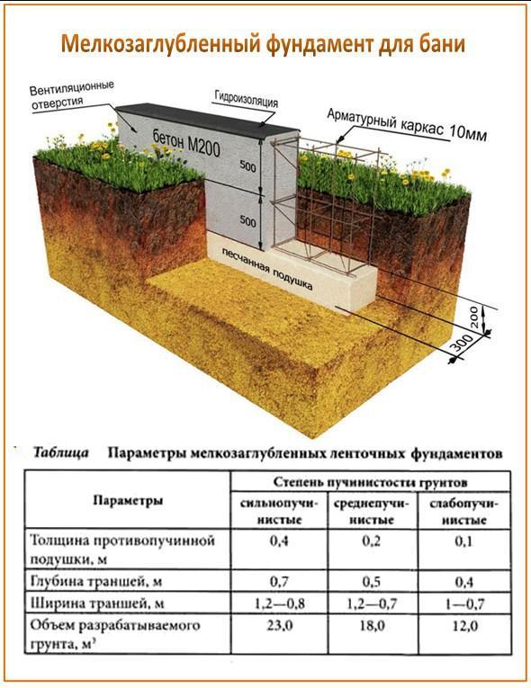 Фундамент для бани из газобетона, схема