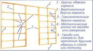 Схема устройства каркаса для гипсокартона