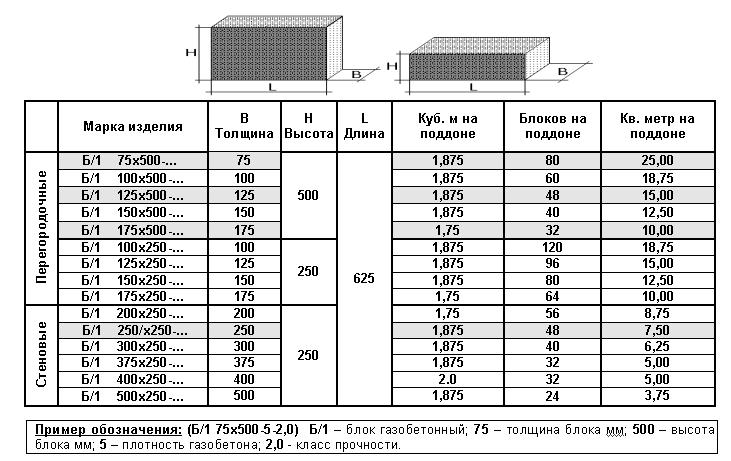 Таблица размеров газобетонных блоков