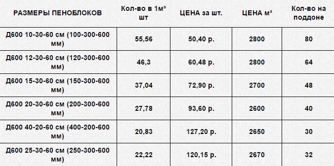 Количество и стоимость блоков