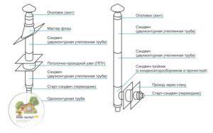 Варианты монтажа металлического дымохода