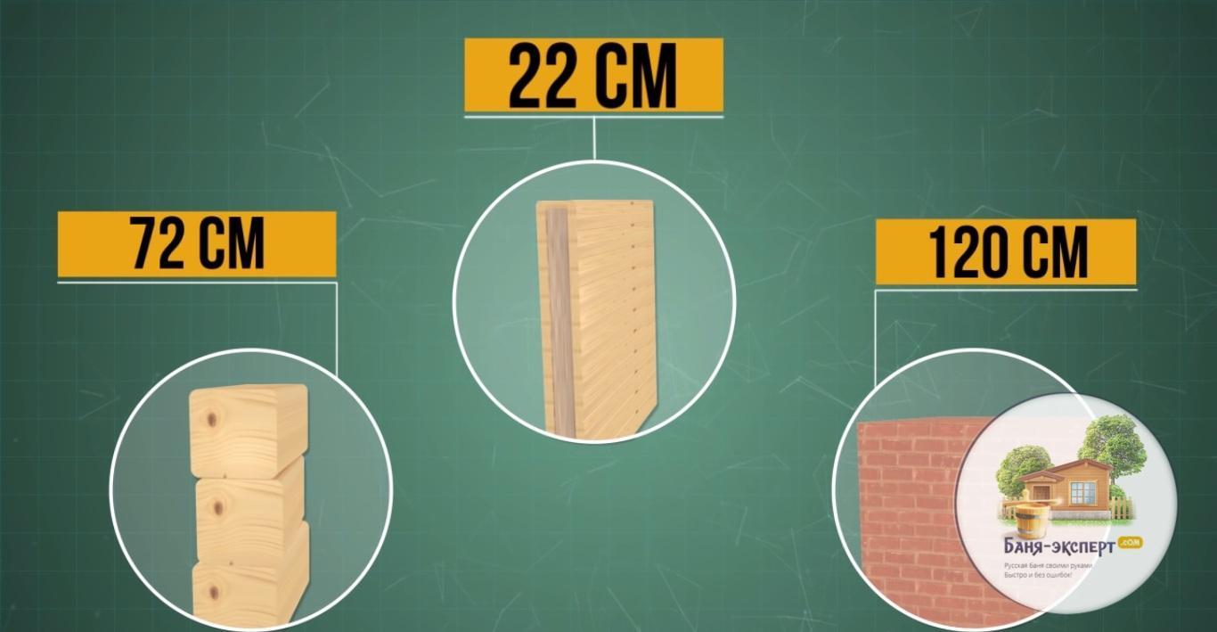 Сравнение стены из клееного бруса, двойного бруса, кирпича
