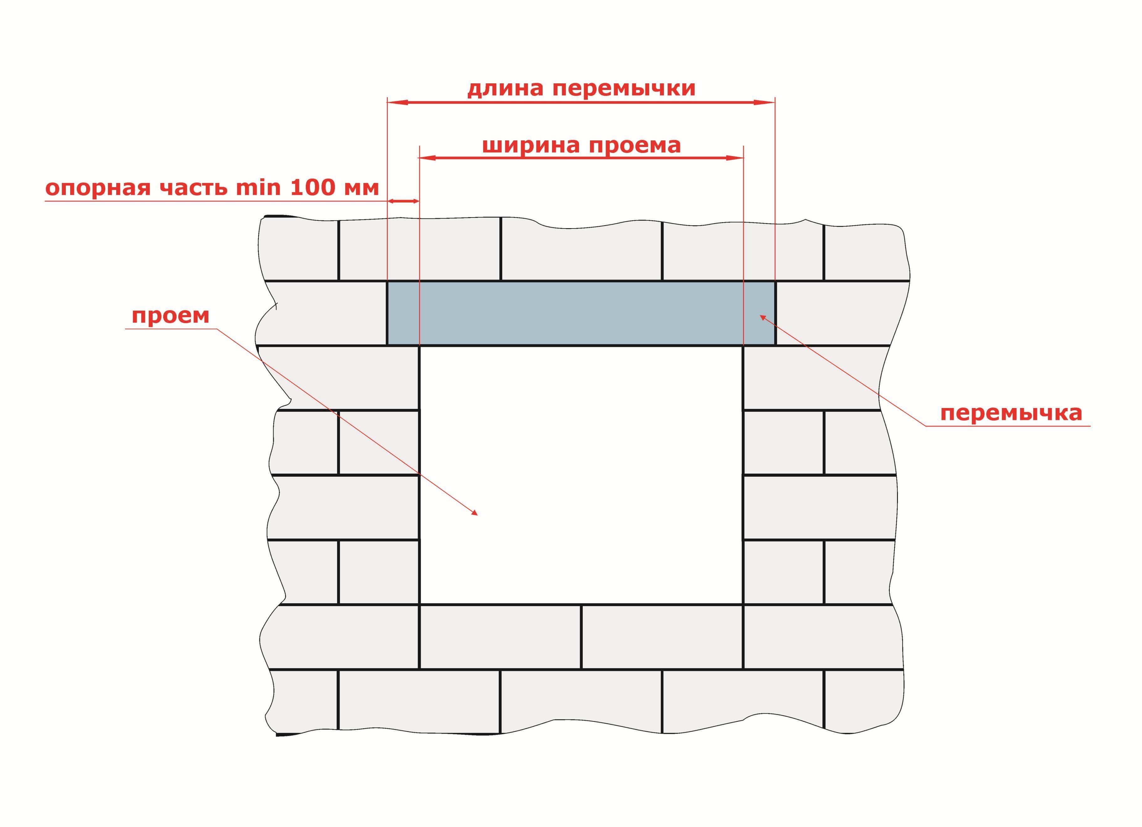 Схема установки перемычки