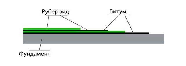 Гидроизоляция рубероидом в два слоя