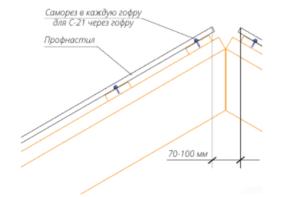 Схема зазора между листами в районе конька