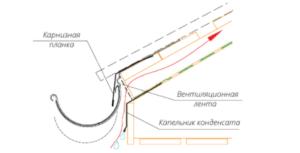 Схема монтажа карнизной планки, крюков, профнастила