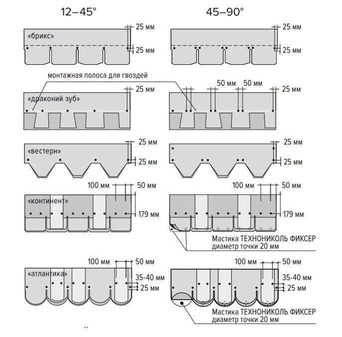 Схемы расположения метизов в зависимости от угла ската (продолжение)