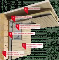 Утепление стен сауны и бани изнутри PIR-плитами