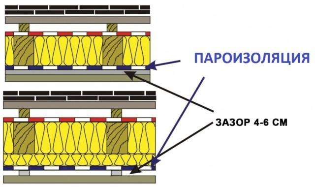 Вентиляционный зазор при укладке