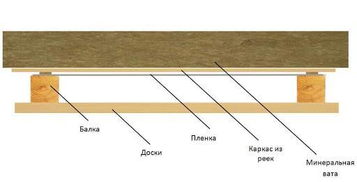 Пароизоляция потолка в деревянном здании