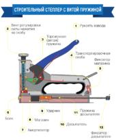 Устройство строительного степлера